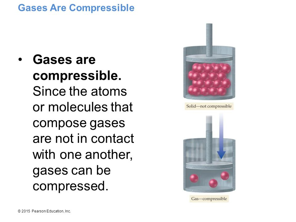 Gases Are Compressible