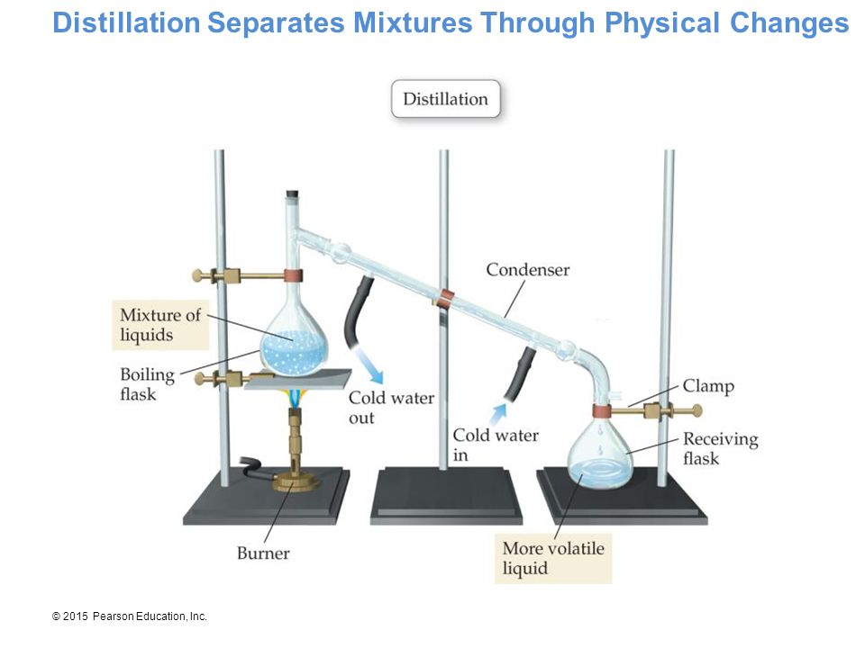 Distillation Separates Mixtures Through Physical Changes