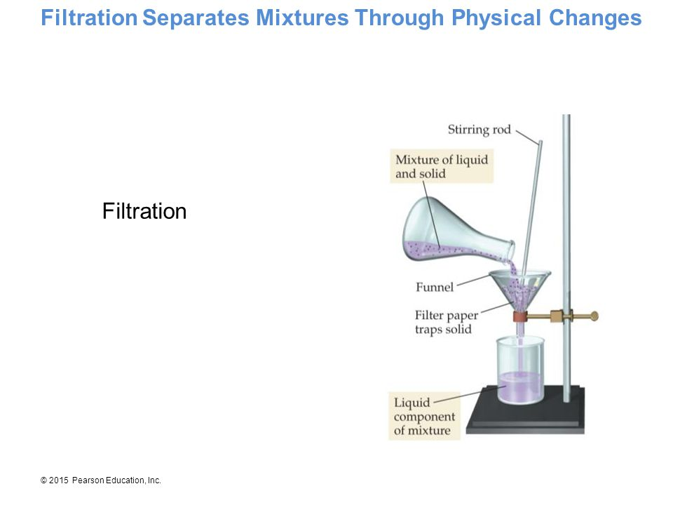 Filtration Separates Mixtures Through Physical Changes