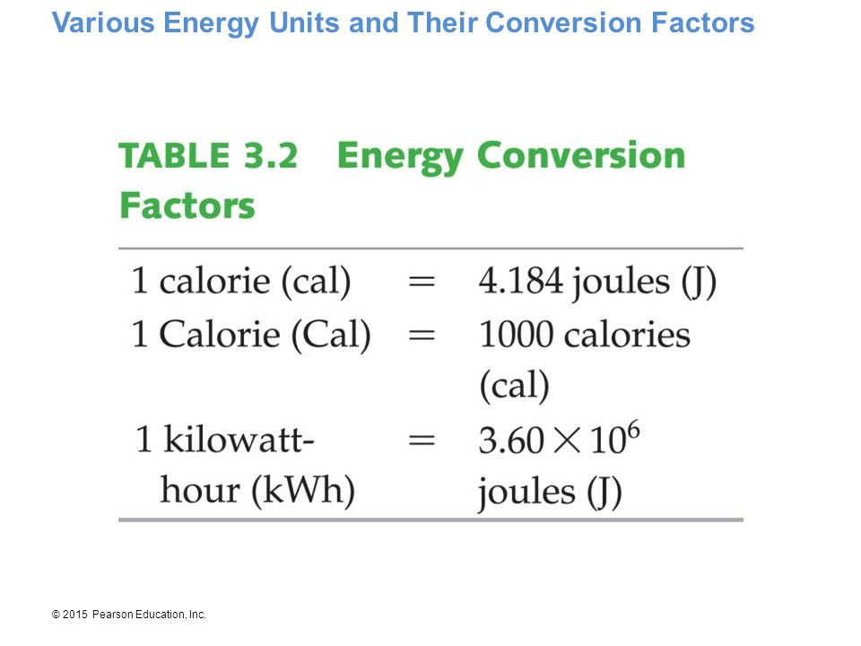 Various Energy Units and Their Conversion Factors