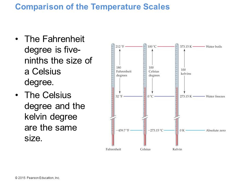 The Fahrenheit degree is five-ninths the size of a Celsius degree.