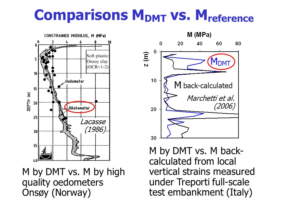 Comparisons MDMT vs. Mreference