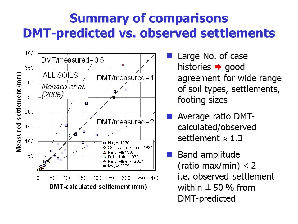 Summary of comparisons DMT-predicted vs. observed settlements