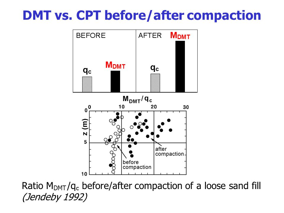 DMT vs. CPT before/after compaction