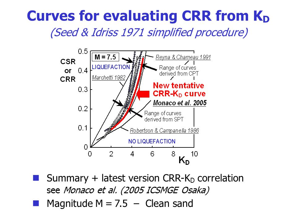 Curves for evaluating CRR from KD