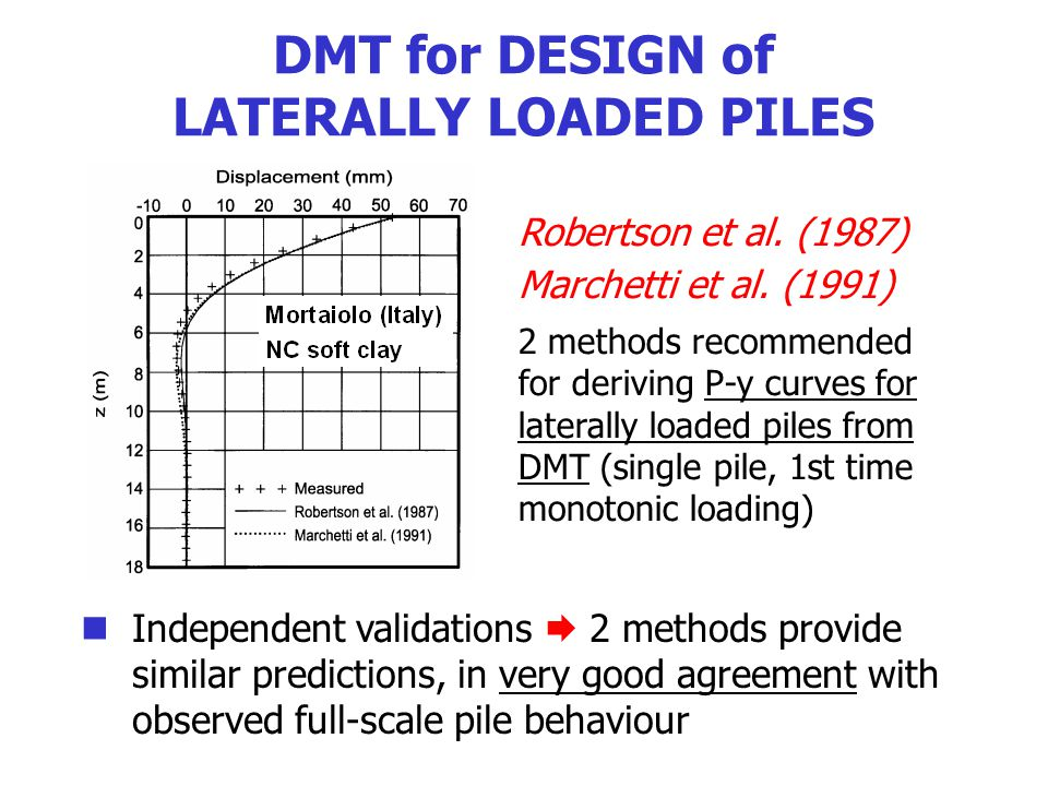 LATERALLY LOADED PILES