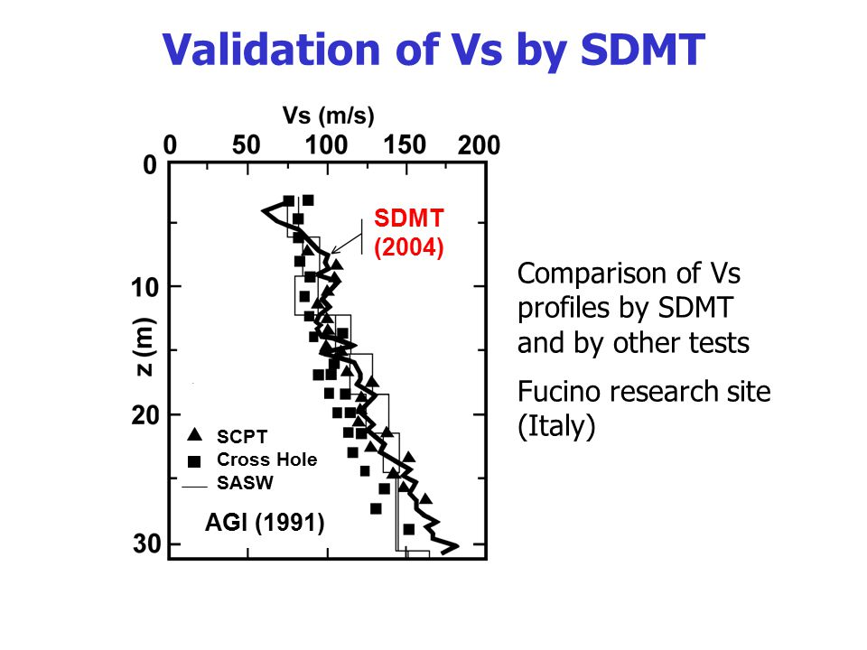 Validation of Vs by SDMT