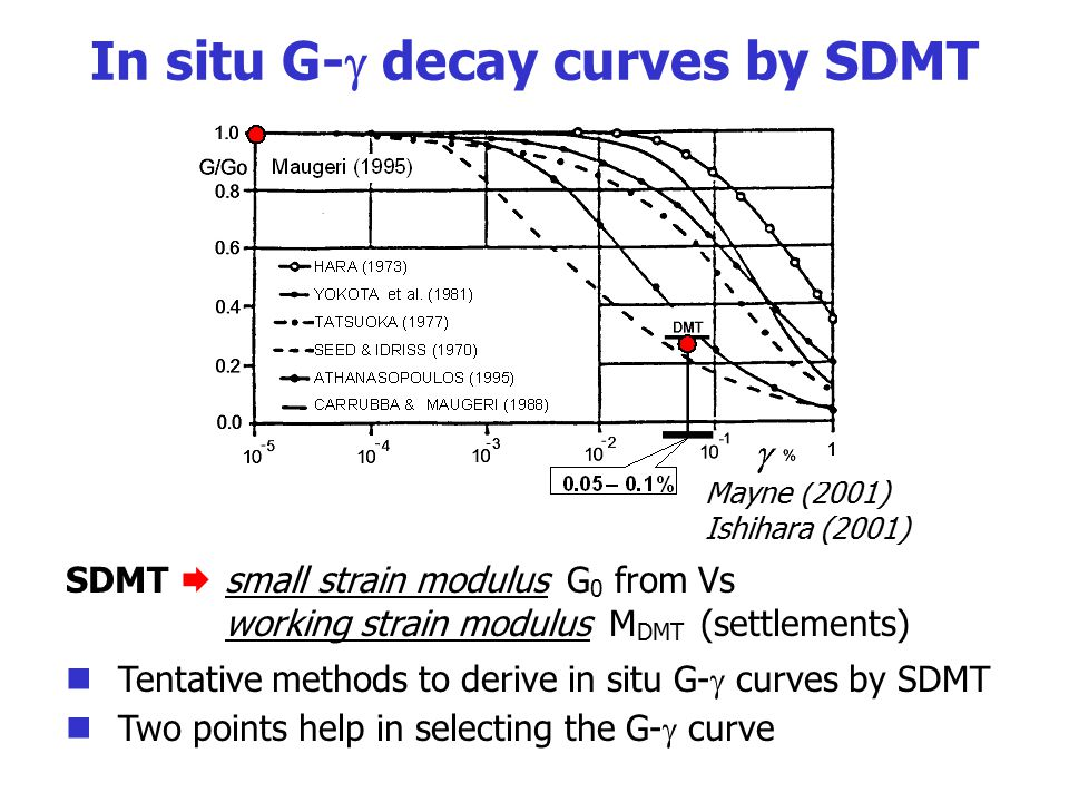 In situ G- decay curves by SDMT