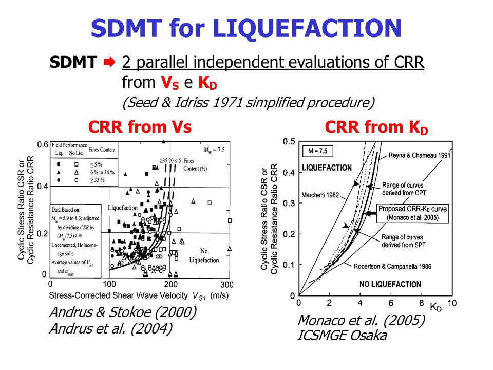 SDMT for LIQUEFACTION SDMT  2 parallel independent evaluations of CRR from VS e KD. (Seed & Idriss 1971 simplified procedure)