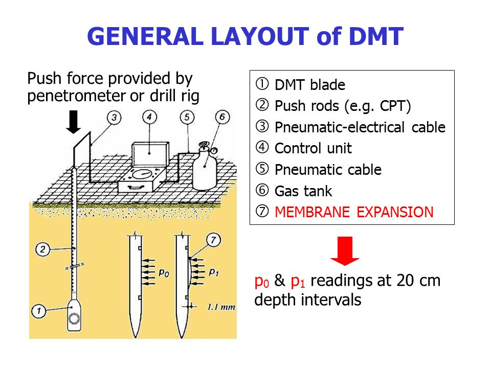GENERAL LAYOUT of DMT  DMT blade  Push rods (e.g. CPT)