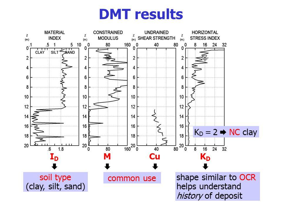 DMT results KD = 2  NC clay ID  M Cu   KD  soil type