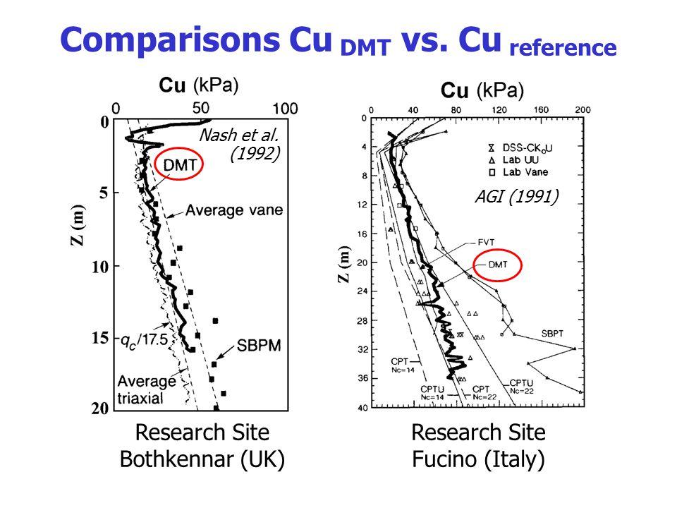 Comparisons Cu DMT vs. Cu reference