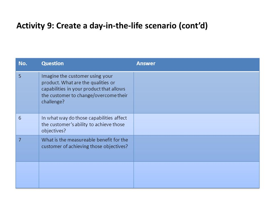 Activity 9: Create a day-in-the-life scenario (cont'd)