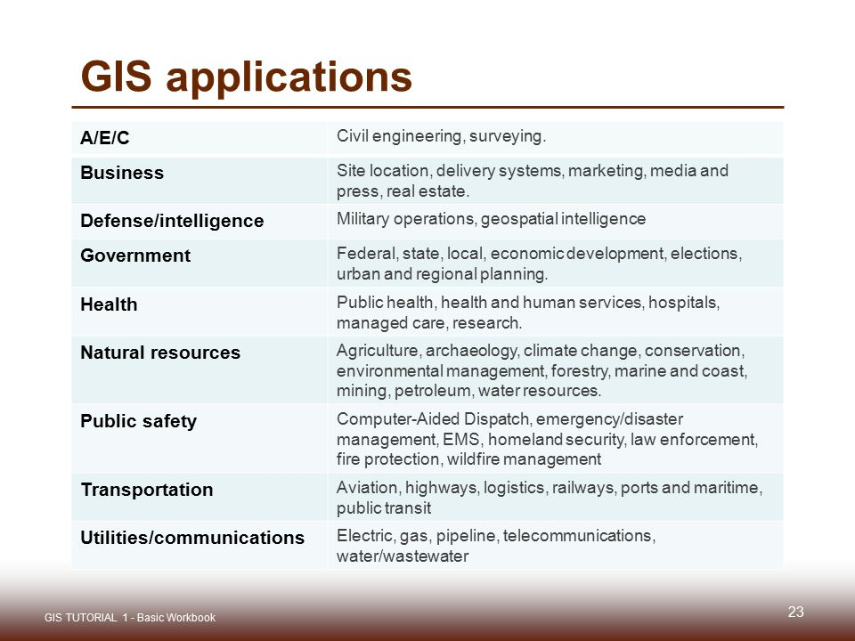 GIS applications A/E/C Business Defense/intelligence Government Health