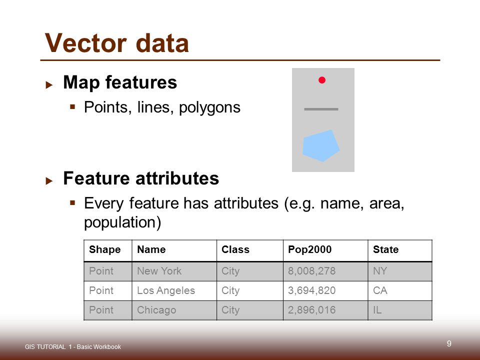 Vector data Map features Feature attributes Points, lines, polygons