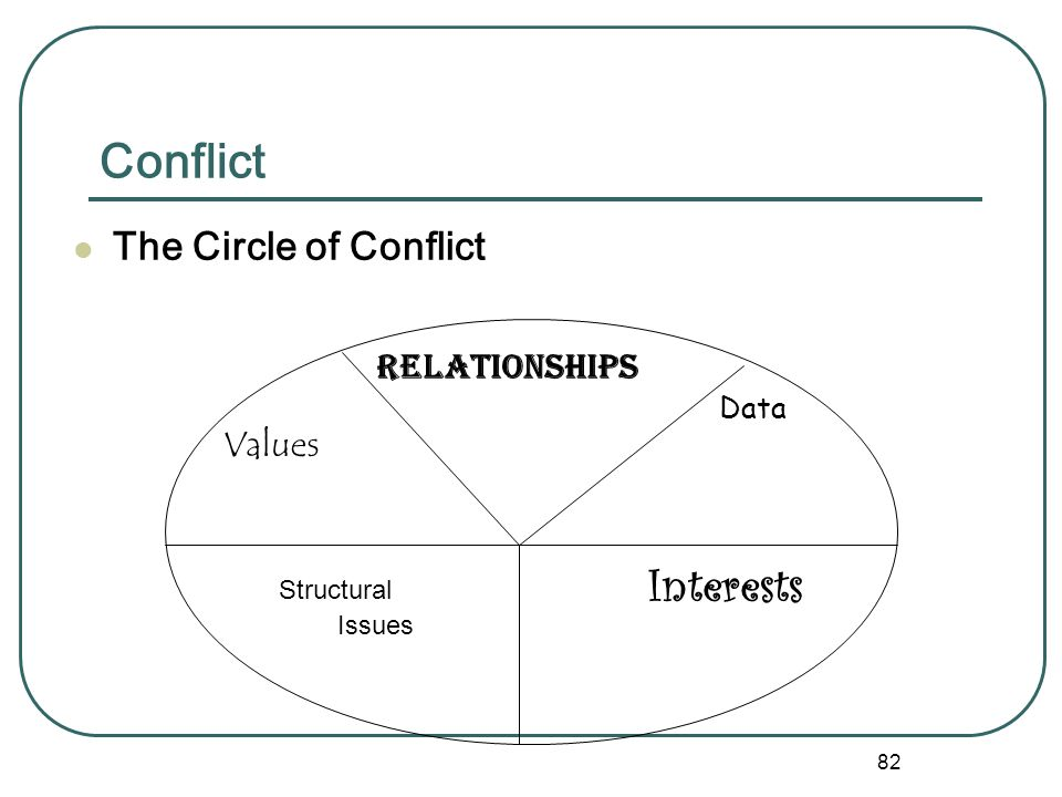 Conflict Interests The Circle of Conflict Relationships Values Data