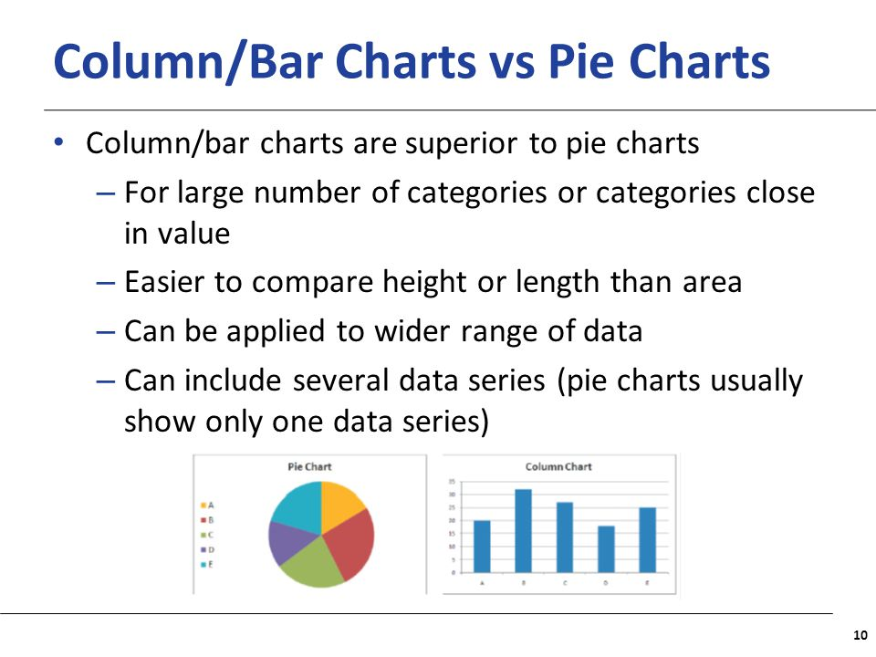 Column/Bar Charts vs Pie Charts