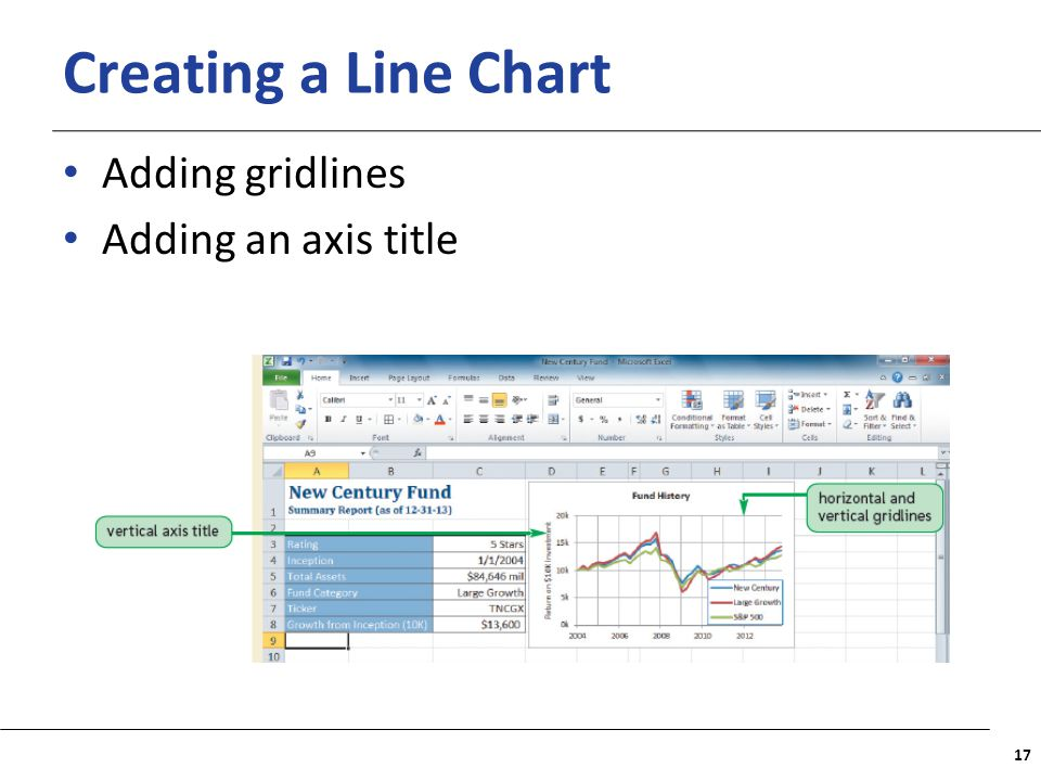 Creating a Line Chart Adding gridlines Adding an axis title