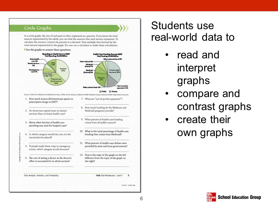 Students use real-world data to read and interpret graphs