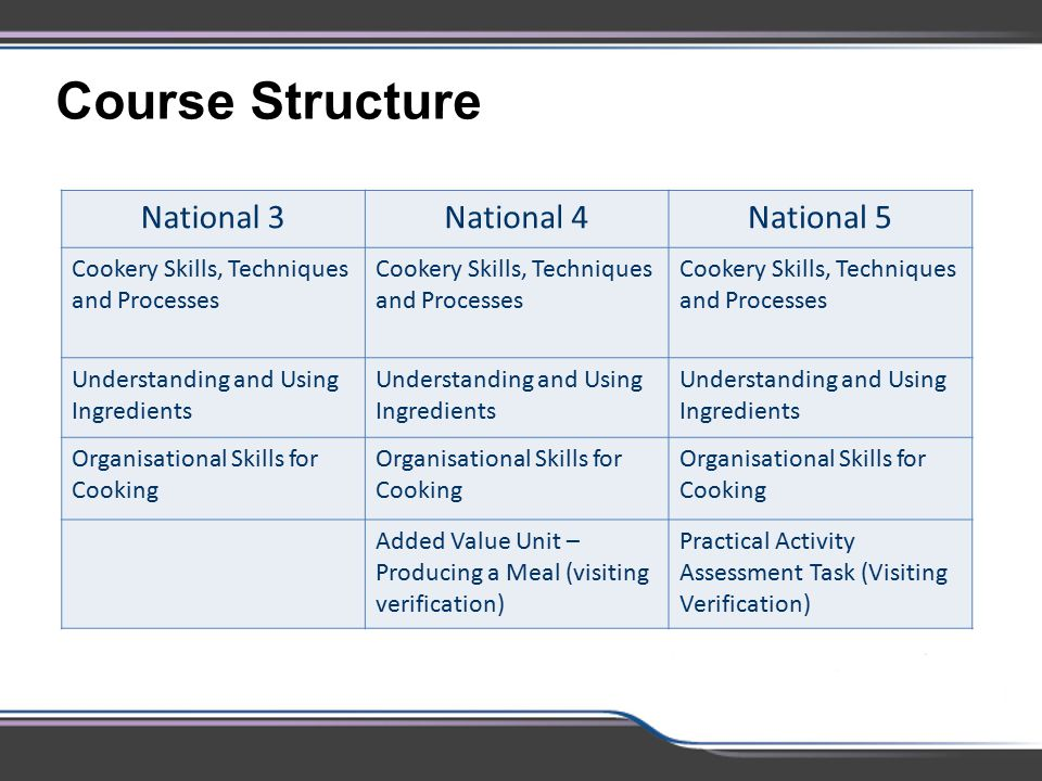 Course Structure National 3 National 4 National 5