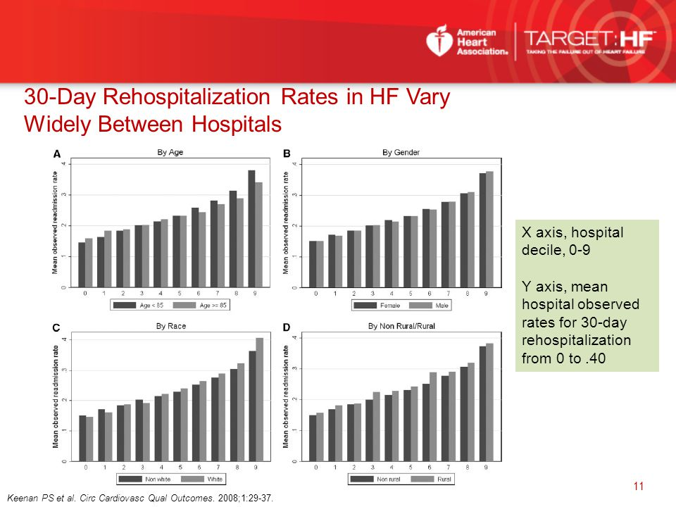 30-Day Rehospitalization Rates in HF Vary Widely Between Hospitals