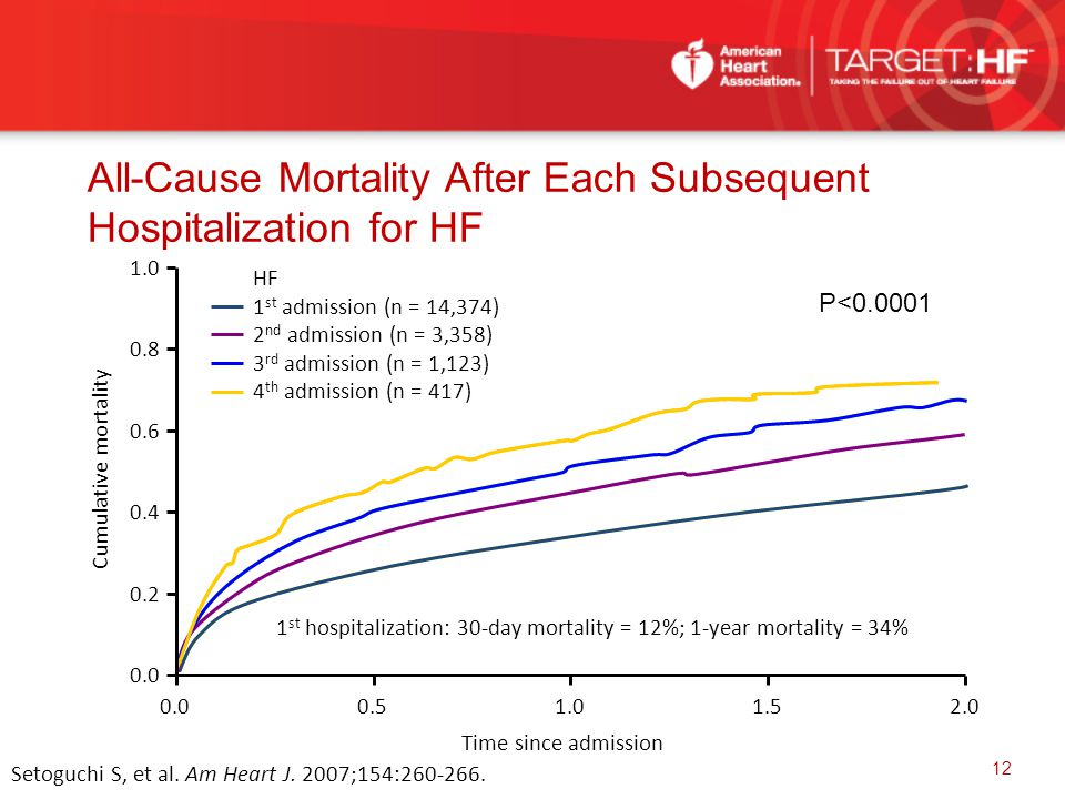 All-Cause Mortality After Each Subsequent Hospitalization for HF