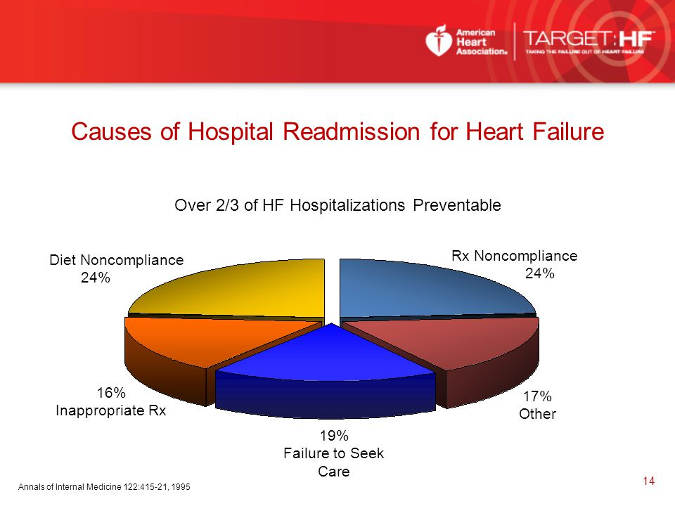 Causes of Hospital Readmission for Heart Failure
