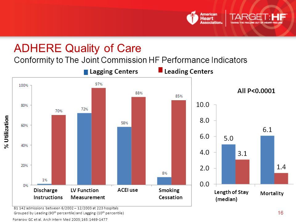 ADHERE Quality of Care Conformity to The Joint Commission HF Performance Indicators