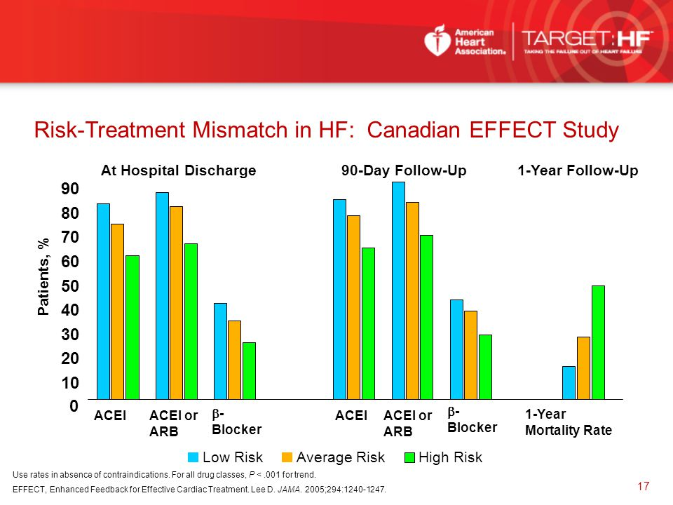 Risk-Treatment Mismatch in HF: Canadian EFFECT Study
