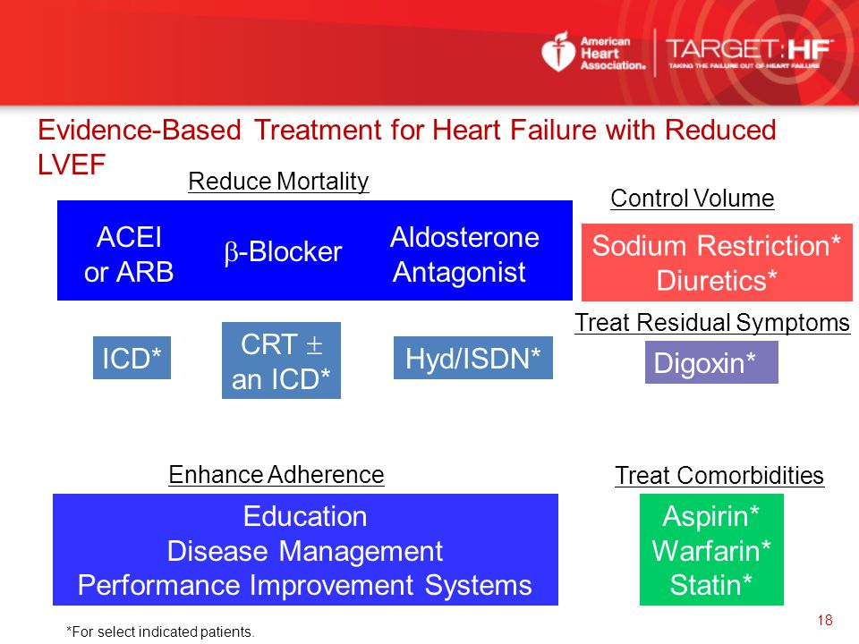 Evidence-Based Treatment for Heart Failure with Reduced LVEF