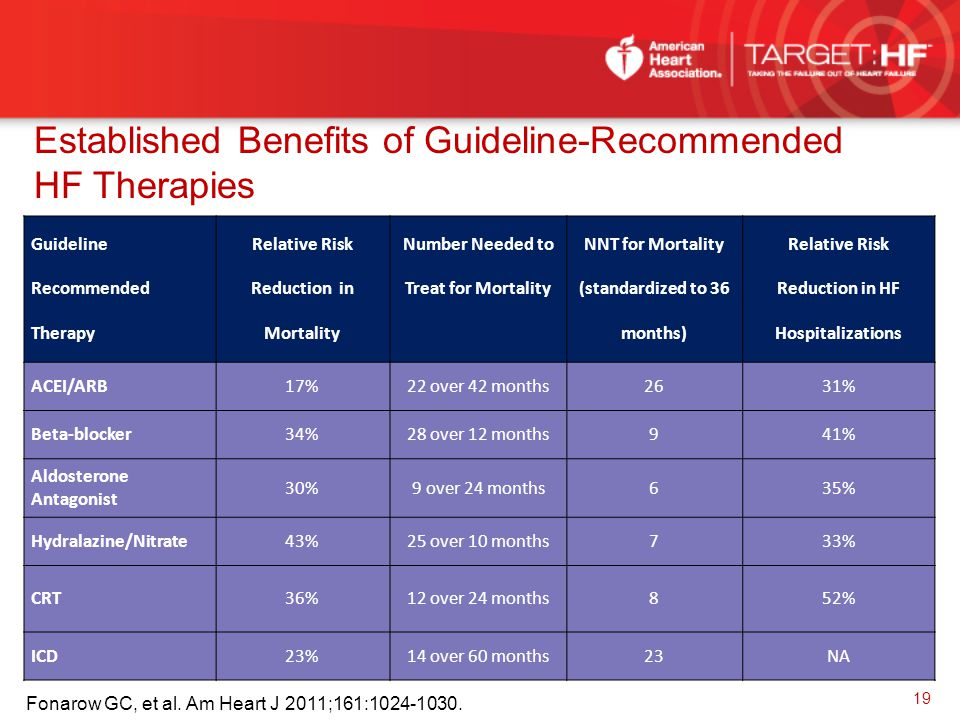 Established Benefits of Guideline-Recommended HF Therapies