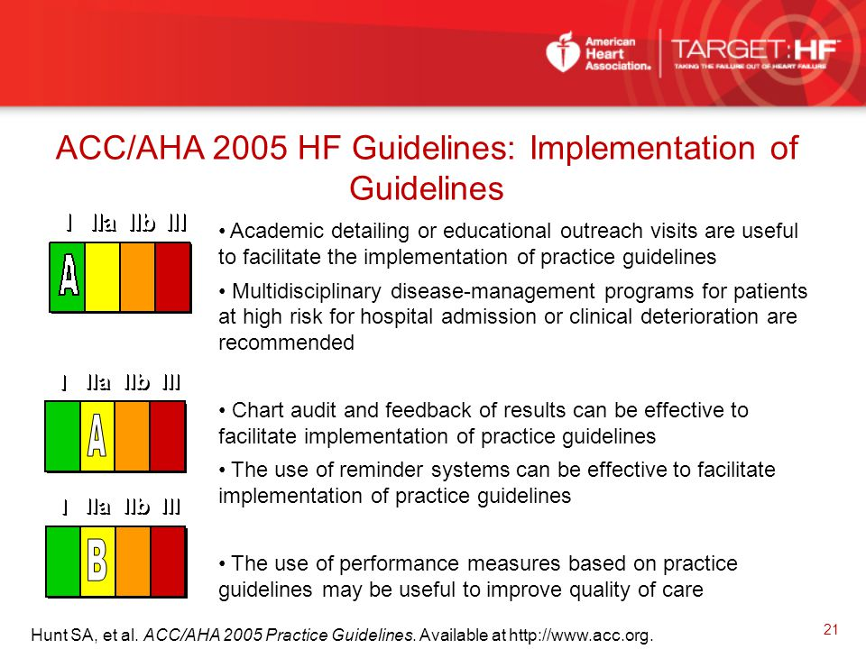 ACC/AHA 2005 HF Guidelines: Implementation of Guidelines