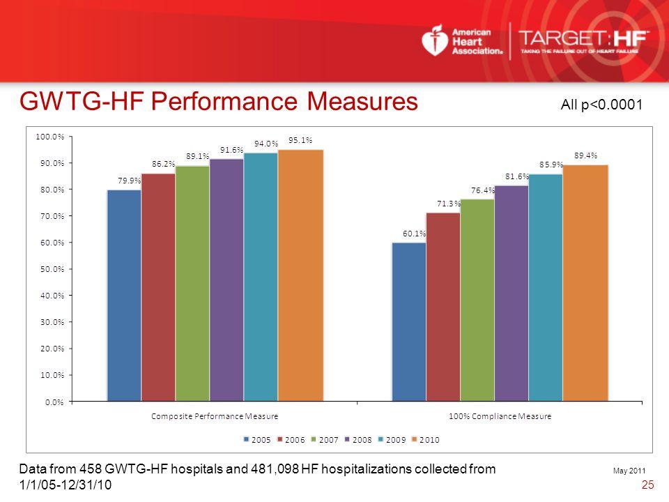 GWTG-HF Performance Measures