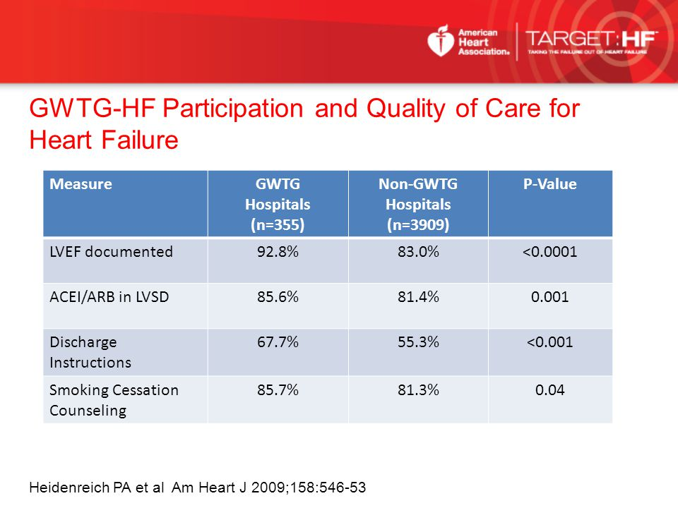 GWTG-HF Participation and Quality of Care for Heart Failure