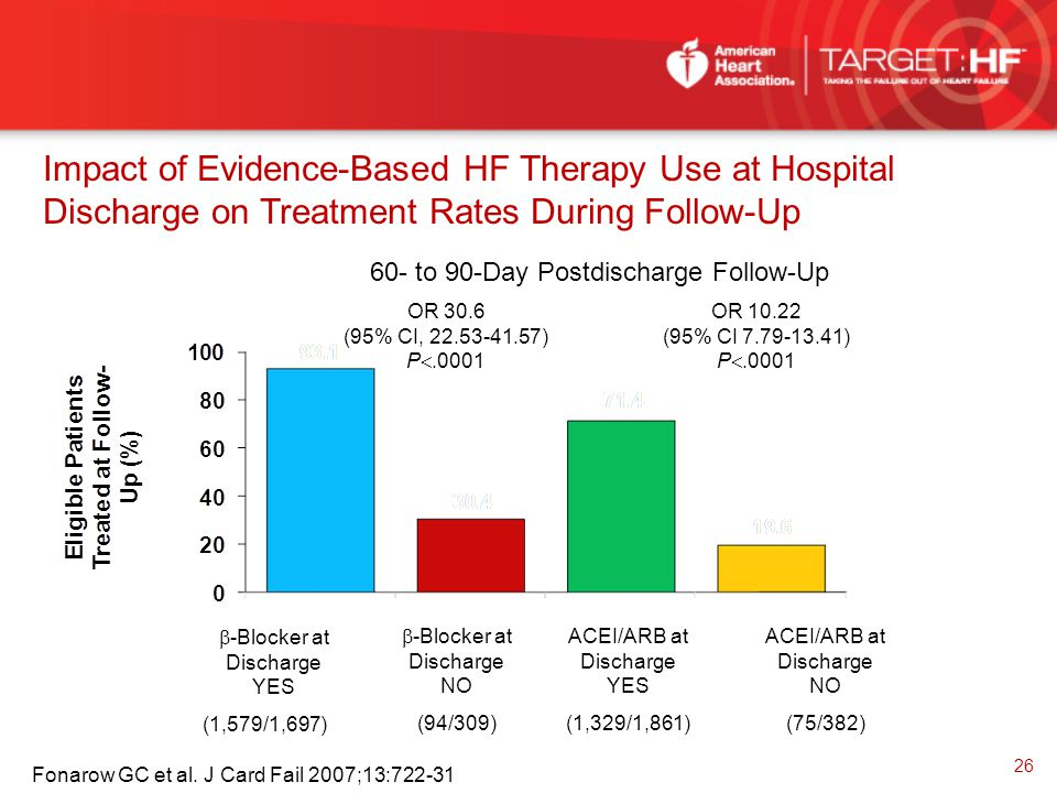 Impact of Evidence-Based HF Therapy Use at Hospital Discharge on Treatment Rates During Follow-Up