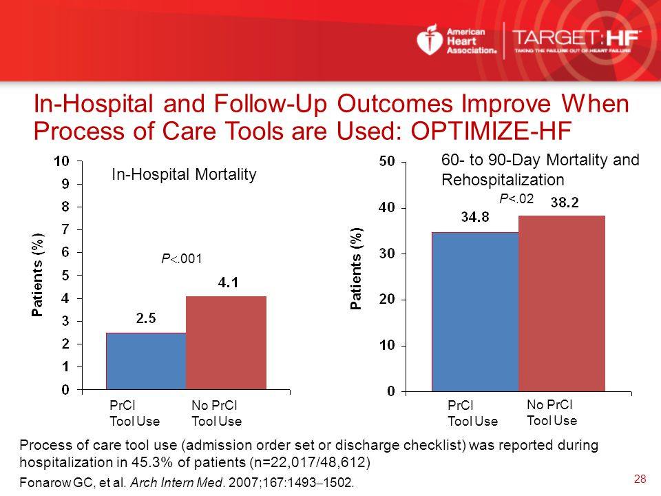 In-Hospital and Follow-Up Outcomes Improve When Process of Care Tools are Used: OPTIMIZE-HF