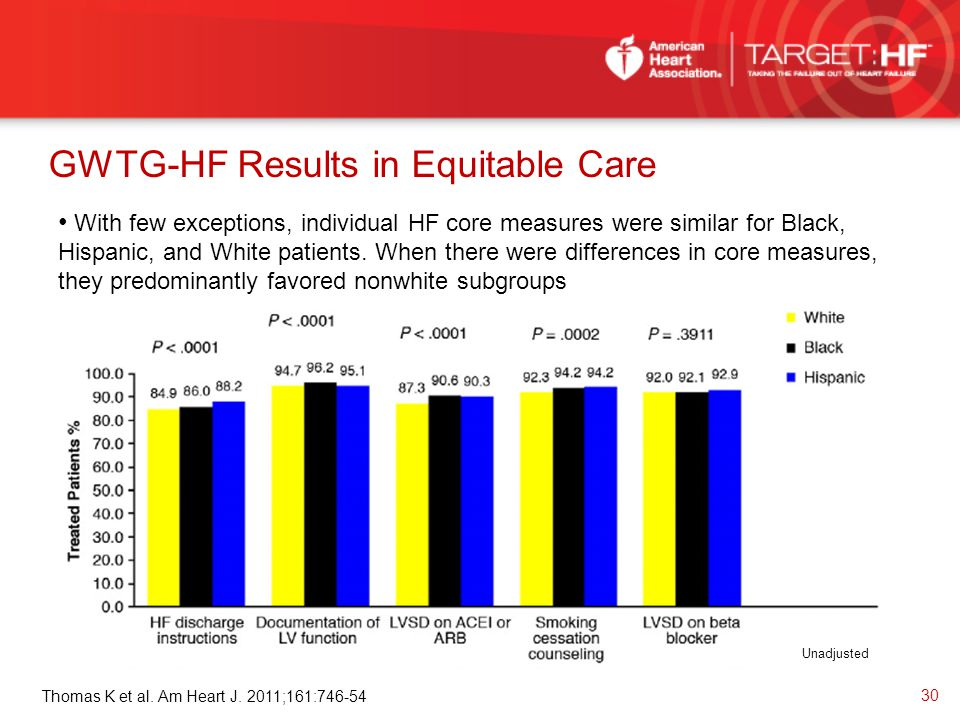 GWTG-HF Results in Equitable Care