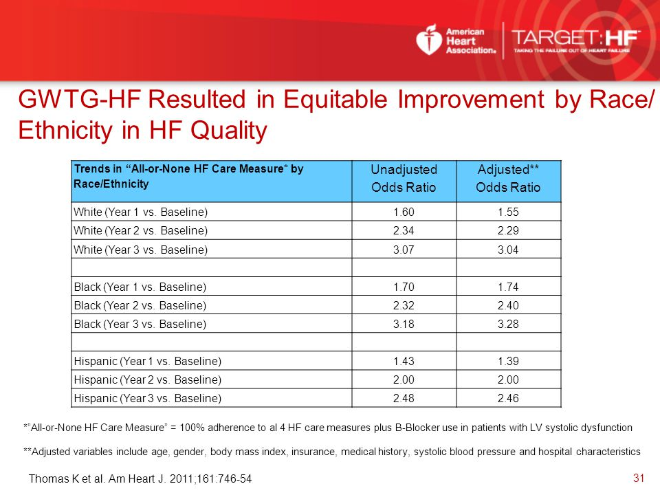 GWTG-HF Resulted in Equitable Improvement by Race/