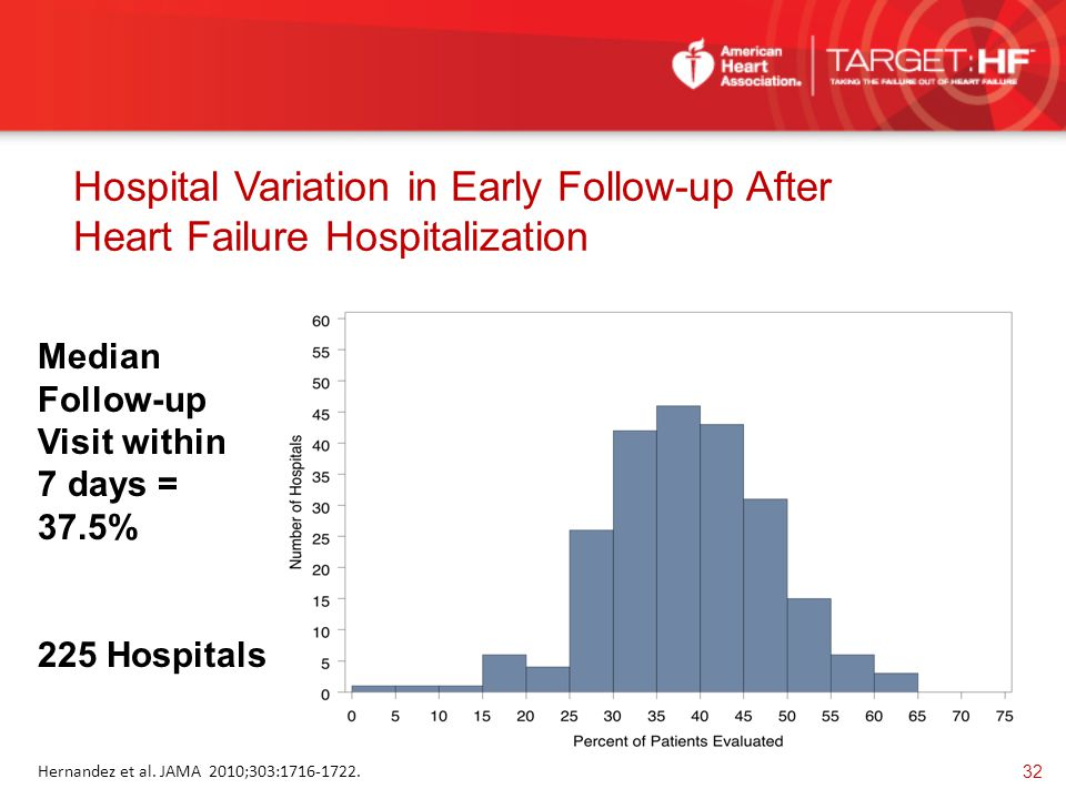 Hospital Variation in Early Follow-up After