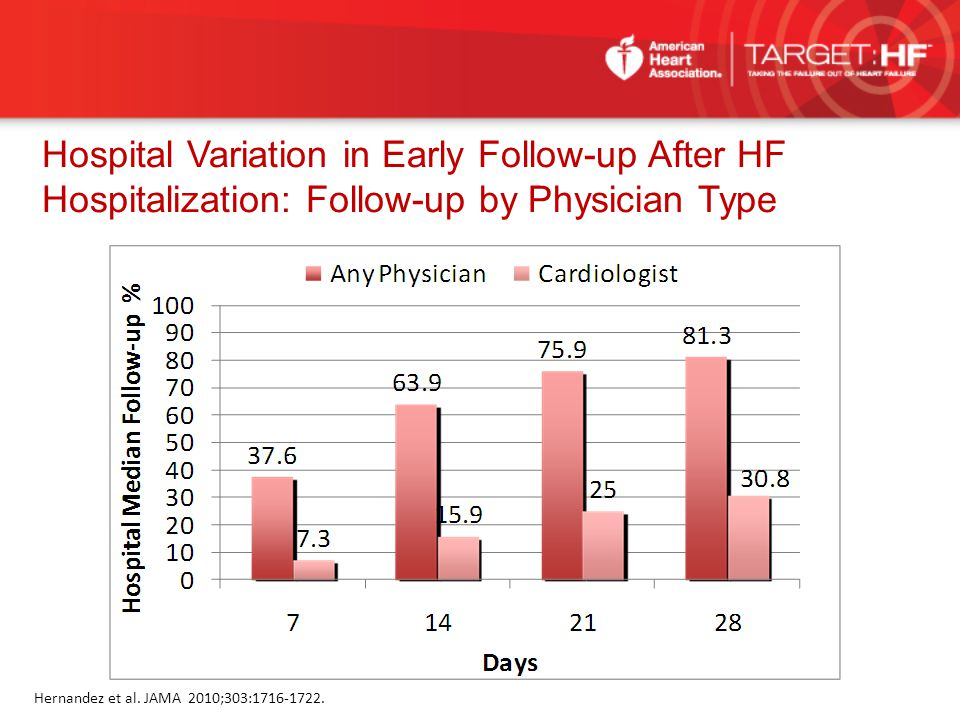 Hospital Variation in Early Follow-up After HF