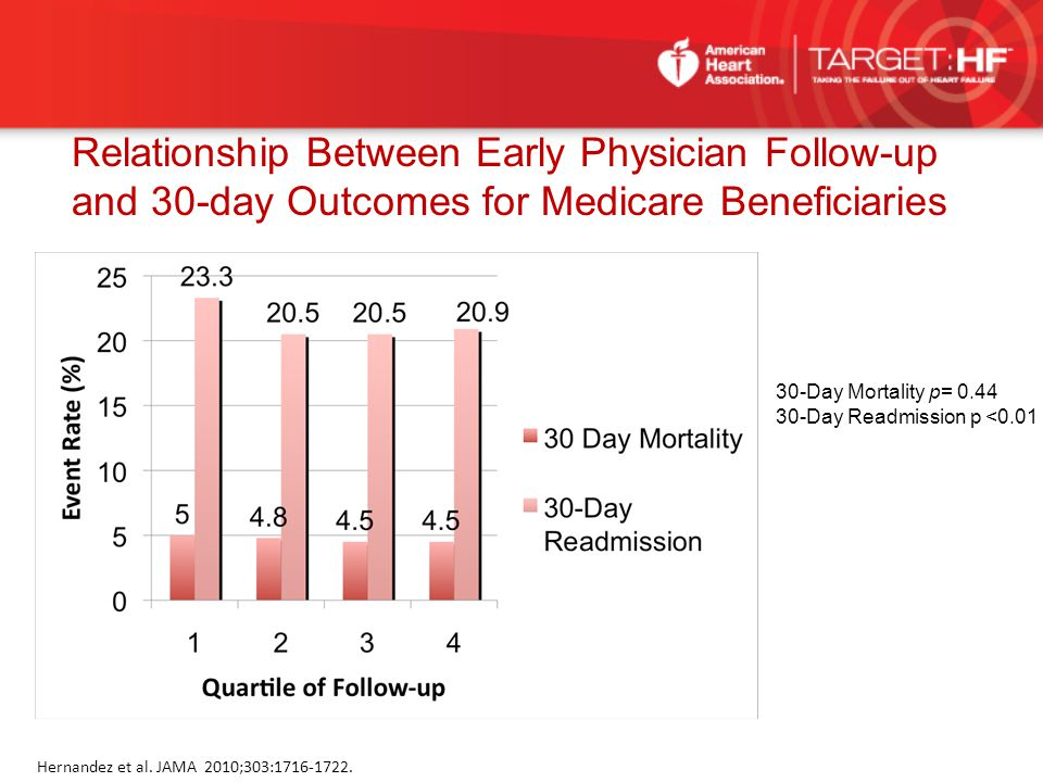 Relationship Between Early Physician Follow-up and 30-day Outcomes for Medicare Beneficiaries