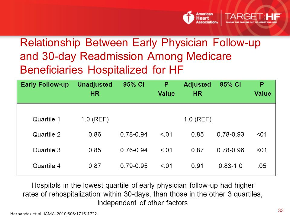 Relationship Between Early Physician Follow-up and 30-day Readmission Among Medicare Beneficiaries Hospitalized for HF