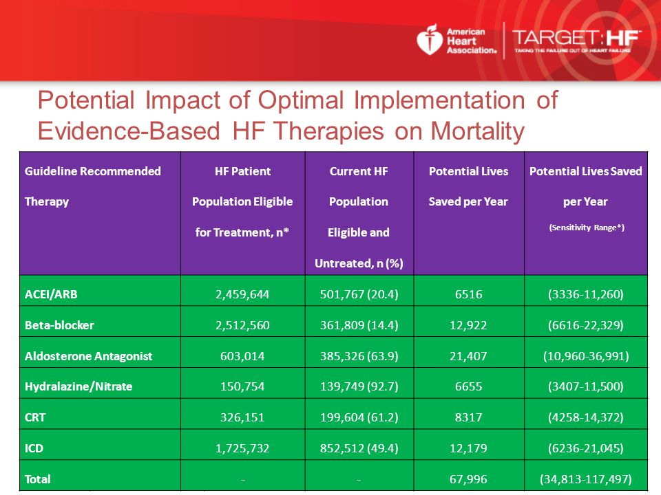 Potential Impact of Optimal Implementation of Evidence-Based HF Therapies on Mortality