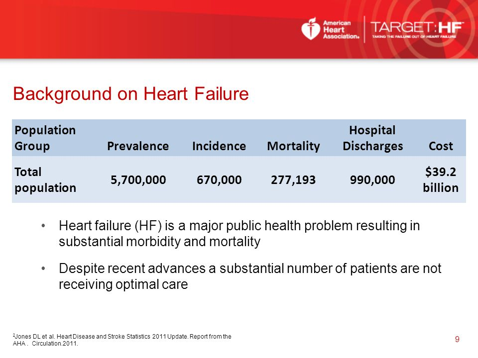Background on Heart Failure