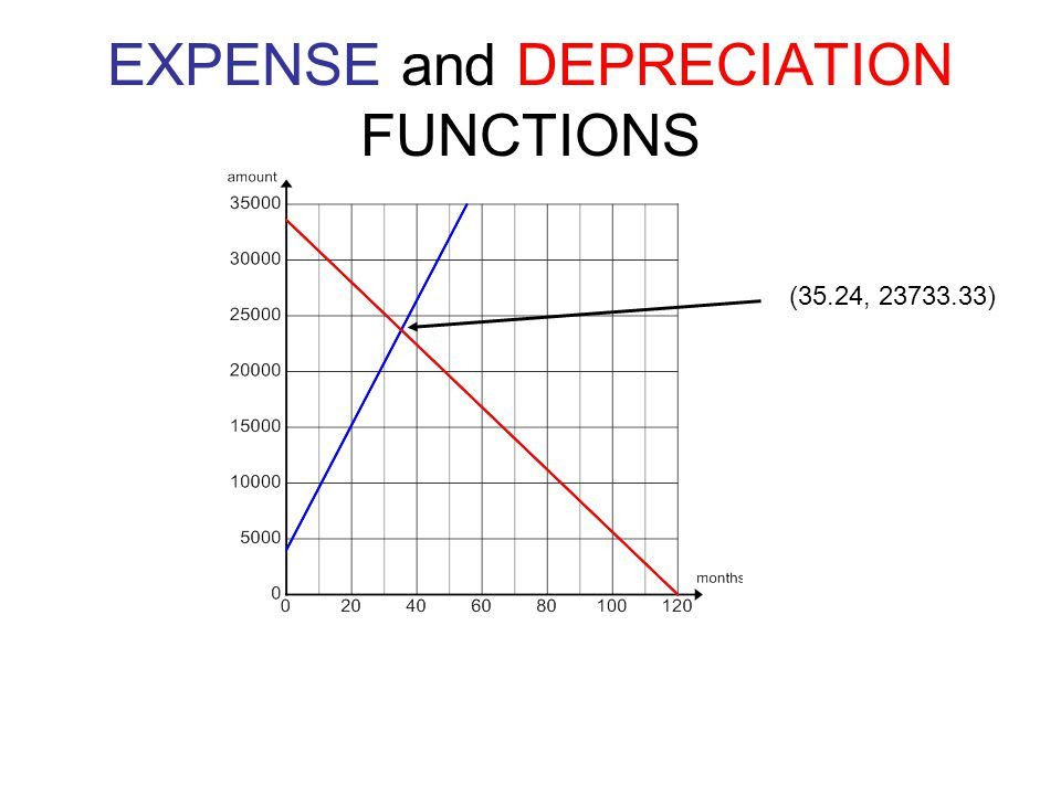 EXPENSE and DEPRECIATION FUNCTIONS