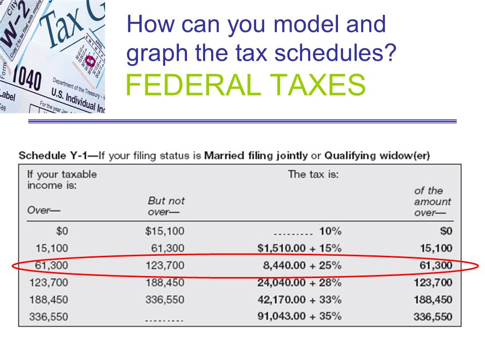 How can you model and graph the tax schedules FEDERAL TAXES