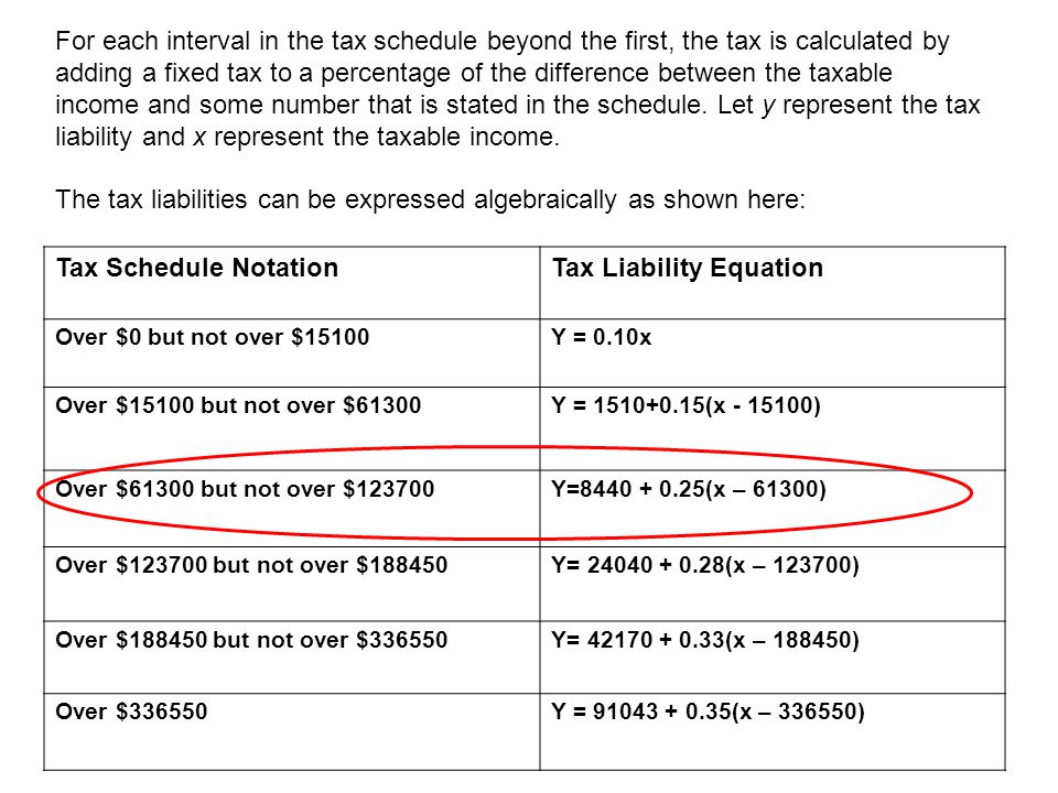 Tax Liability Equation