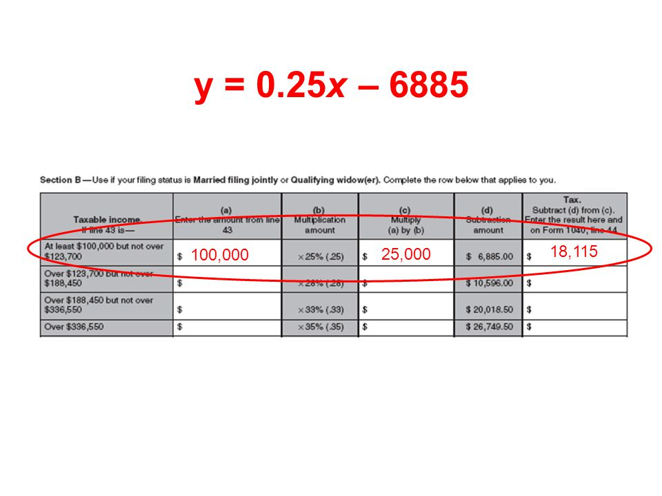 y = 0.25x – 6885 100,000 25,000 18,115 Which is exactly what the worksheet guided us to do.