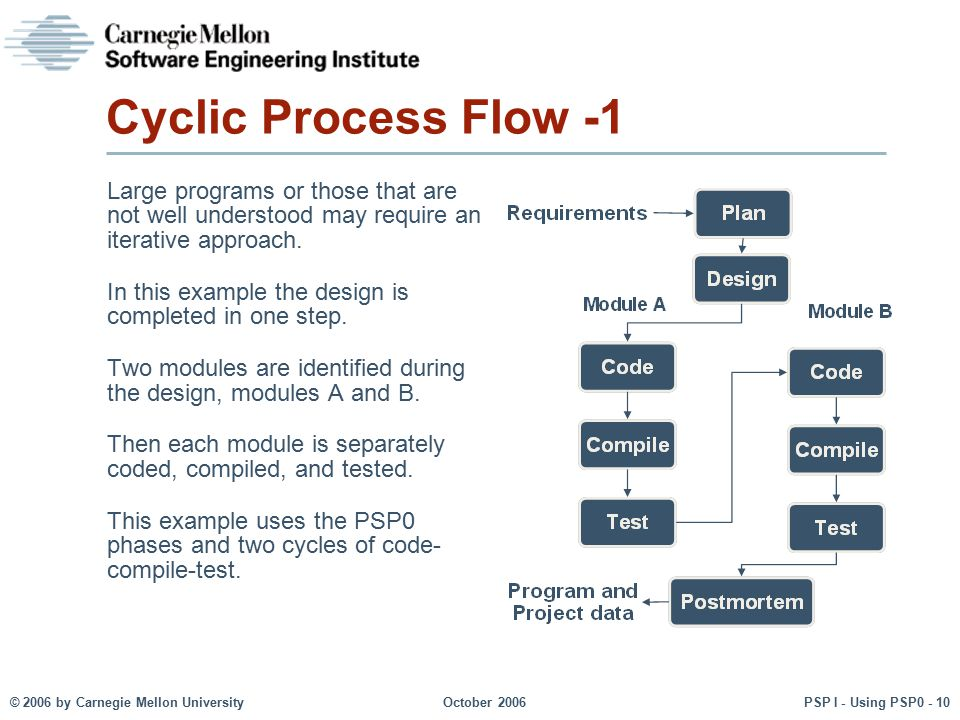 Cyclic Process Flow -1 Large programs or those that are not well understood may require an iterative approach.