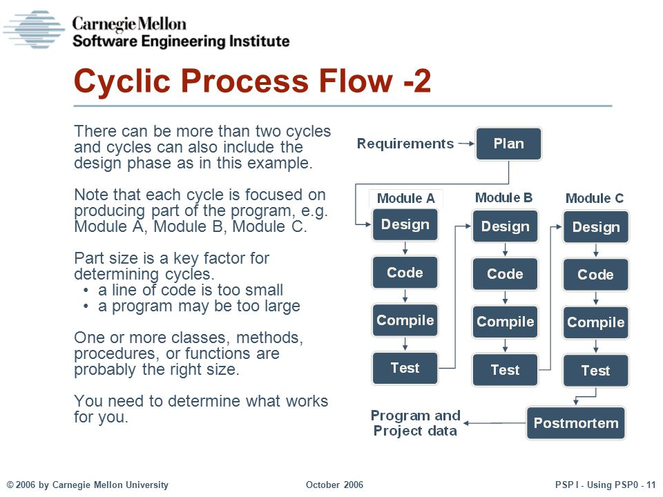 Cyclic Process Flow -2 There can be more than two cycles and cycles can also include the design phase as in this example.